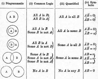 Diagramas de venn dayana bcamila g representacin de proposiciones con diagramas de venn tabla incluida en su obra lgica simblica 1881 ccuart Gallery