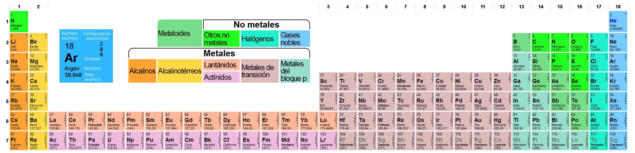 La tabla peridica de los elementos tabla peridica en versin alargada clic para ampliar urtaz Choice Image