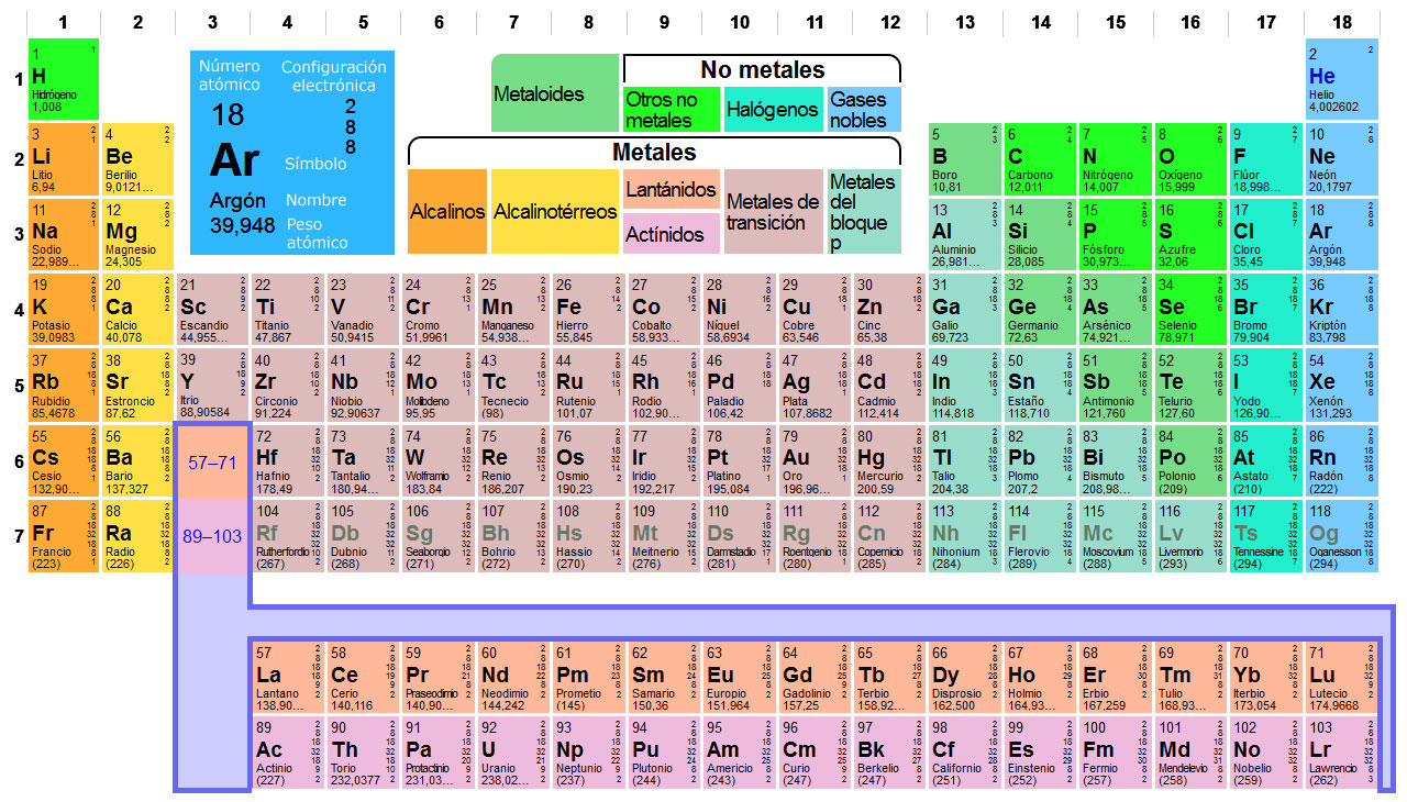 La tabla peridica de los elementos tabla peridica clic para ampliar urtaz Gallery