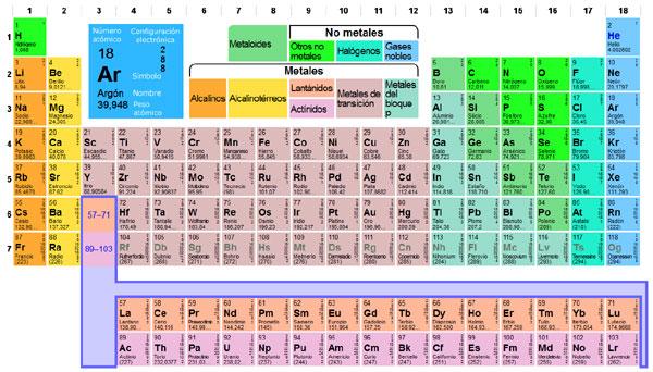 Tabla periodica de los elementos norberto de buenos aires tabla peridica clic para ampliar urtaz Image collections