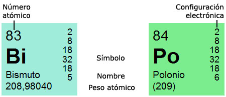 La tabla peridica de los elementos en la parte superior izquierda se indica el nmero atmico es decir el nmero de protones que contiene el ncleo del tomo del elemento urtaz Choice Image
